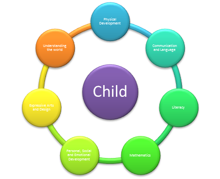 how does play support holistic development