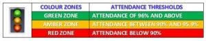 Attendance colours