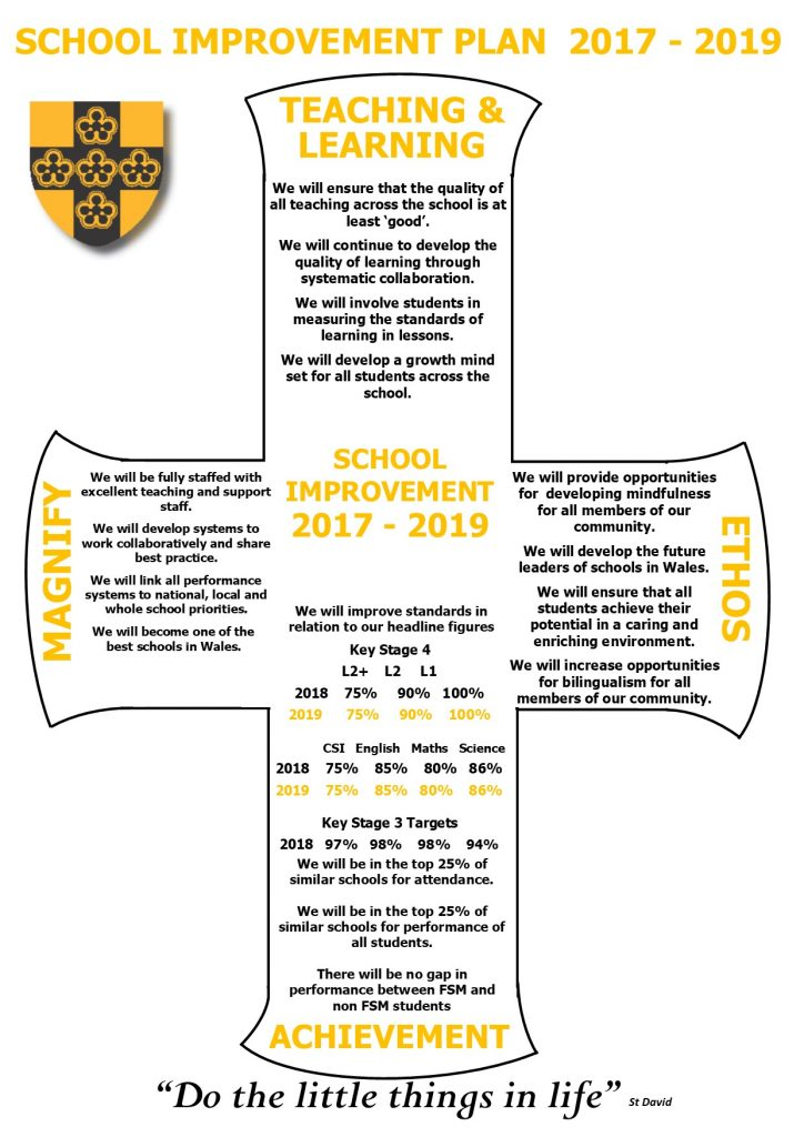 School Improvement Plan 2017-2019